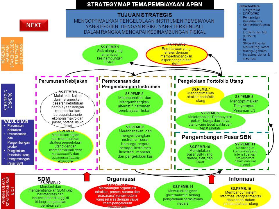 30 Perencanaan dan Pengembangan Instrumen Perumusan Kebijakan STRATEGY MAP TEMA PEMBIAYAAN APBN SS.PEMB.15 Membangun sistem informasi yang terintegras