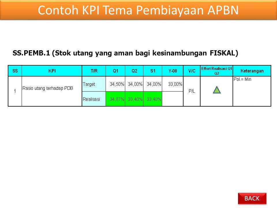 SS.PEMB.1 (Stok utang yang aman bagi kesinambungan FISKAL) Contoh KPI Tema Pembiayaan APBN BACK