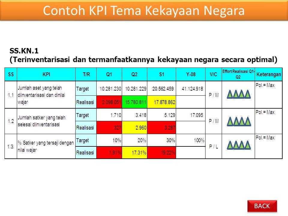 SS.KN.1 (Terinventarisasi dan termanfaatkannya kekayaan negara secara optimal) Contoh KPI Tema Kekayaan Negara BACK