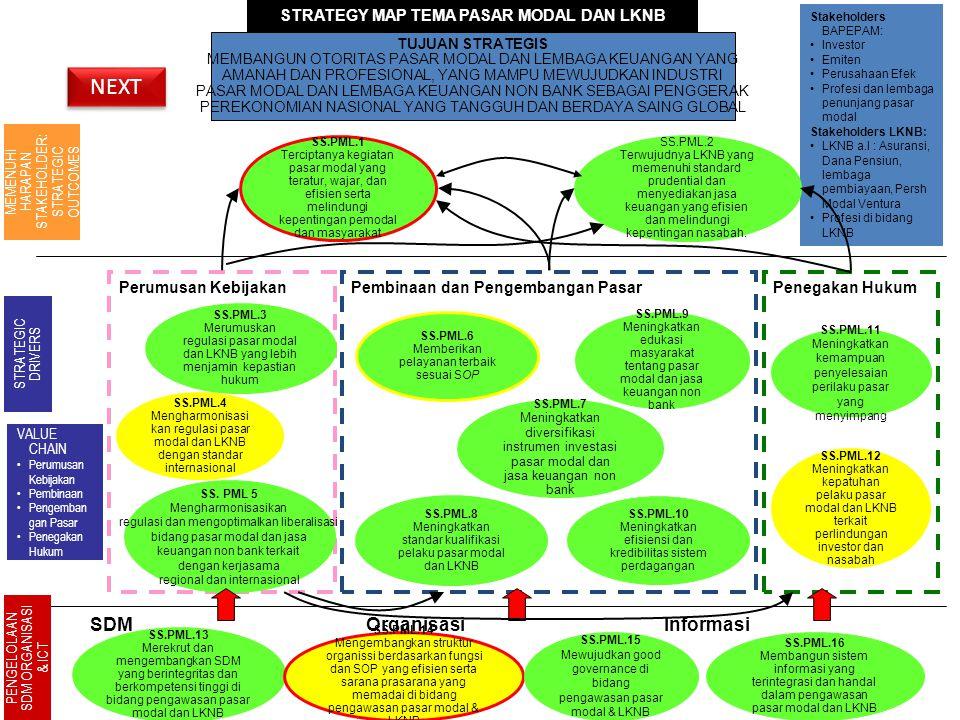 34 Pembinaan dan Pengembangan PasarPerumusan Kebijakan STRATEGY MAP TEMA PASAR MODAL DAN LKNB SS.PML.16 Membangun sistem informasi yang terintegrasi dan handal dalam pengawasan pasar modal dan LKNB SS.PML.13 Merekrut dan mengembangkan SDM yang berintegritas dan berkompetensi tinggi di bidang pengawasan pasar modal dan LKNB SS.PML.1 Terciptanya kegiatan pasar modal yang teratur, wajar, dan efisien serta melindungi kepentingan pemodal dan masyarakat MEMENUHI HARAPAN STAKEHOLDER: STRATEGIC OUTCOMES STRATEGIC DRIVERS PENGELOLAAN SDM ORGANISASI & ICT Stakeholders BAPEPAM: •Investor •Emiten •Perusahaan Efek •Profesi dan lembaga penunjang pasar modal Stakeholders LKNB: •LKNB a.l : Asuransi, Dana Pensiun, lembaga pembiayaan, Persh Modal Ventura •Profesi di bidang LKNB VALUE CHAIN •Perumusan Kebijakan •Pembinaan •Pengemban gan Pasar •Penegakan Hukum Penegakan Hukum SDMOrganisasiInformasi SS.PML.7 Meningkatkan diversifikasi instrumen investasi pasar modal dan jasa keuangan non bank SS.PML.2 Terwujudnya LKNB yang memenuhi standard prudential dan menyediakan jasa keuangan yang efisien dan melindungi kepentingan nasabah.