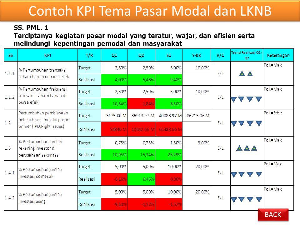 SS. PML. 1 Terciptanya kegiatan pasar modal yang teratur, wajar, dan efisien serta melindungi kepentingan pemodal dan masyarakat Contoh KPI Tema Pasar