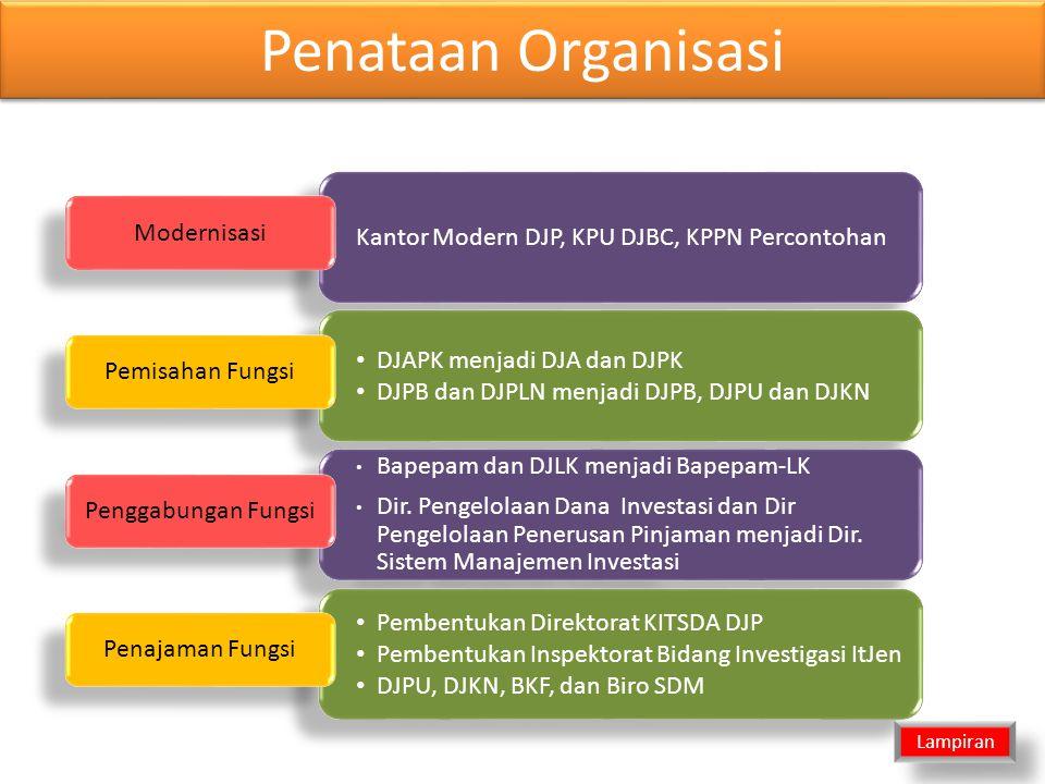 Penataan Organisasi Kantor Modern DJP, KPU DJBC, KPPN Percontohan Modernisasi • DJAPK menjadi DJA dan DJPK • DJPB dan DJPLN menjadi DJPB, DJPU dan DJKN • DJAPK menjadi DJA dan DJPK • DJPB dan DJPLN menjadi DJPB, DJPU dan DJKN Pemisahan Fungsi • Bapepam dan DJLK menjadi Bapepam-LK • Dir.