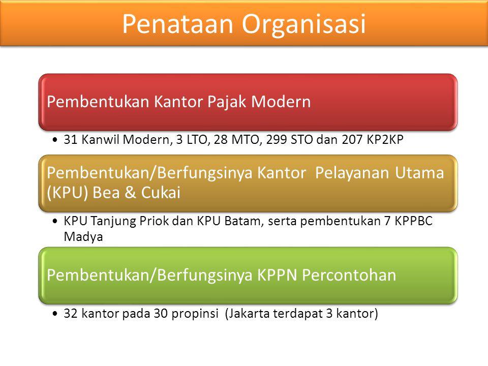 Penataan Organisasi Pembentukan Kantor Pajak Modern •31 Kanwil Modern, 3 LTO, 28 MTO, 299 STO dan 207 KP2KP Pembentukan/Berfungsinya Kantor Pelayanan