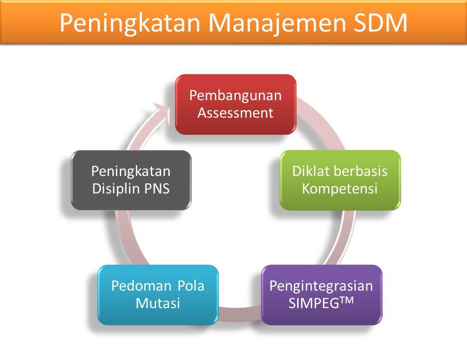 Peningkatan Manajemen SDM