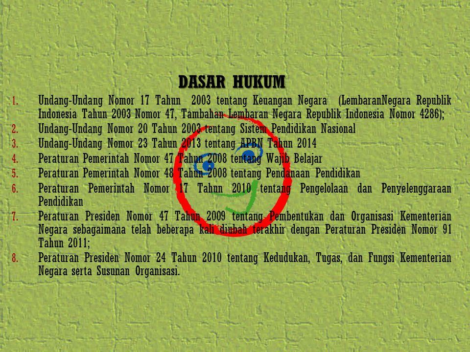 DASAR HUKUM 1. Undang-Undang Nomor 17 Tahun 2003 tentang Keuangan Negara (LembaranNegara Republik Indonesia Tahun 2003 Nomor 47, Tambahan Lembaran Neg