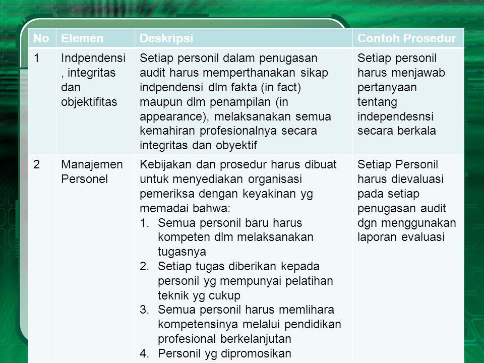 NoElemenDeskripsiContoh Prosedur 1Indpendensi, integritas dan objektifitas Setiap personil dalam penugasan audit harus memperthanakan sikap indpendens