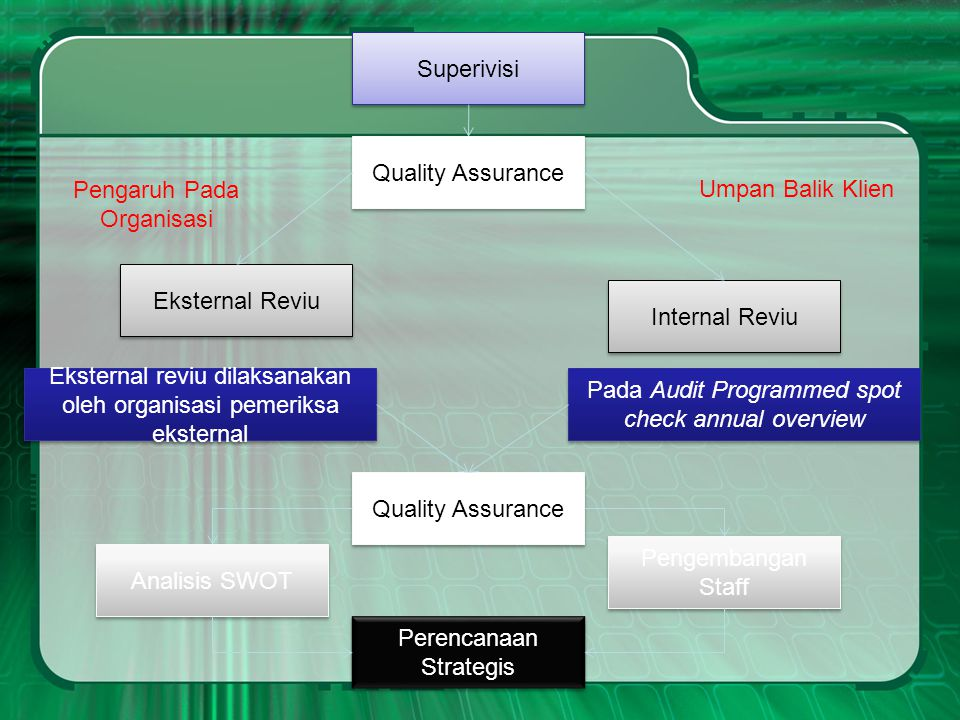 Superivisi Pengembangan Staff Pada Audit Programmed spot check annual overview Internal Reviu Umpan Balik Klien Perencanaan Strategis Analisis SWOT Ek