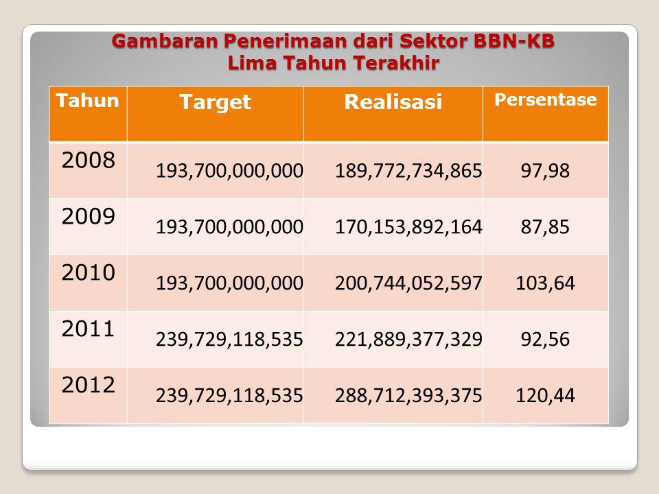 Gambaran Penerimaan dari Sektor PKB Lima Tahun Terakhir Tahun TargetRealisasi Persentase 2008 145.850.000.000 127.402.750.30787,36 2009 145.850.000.00