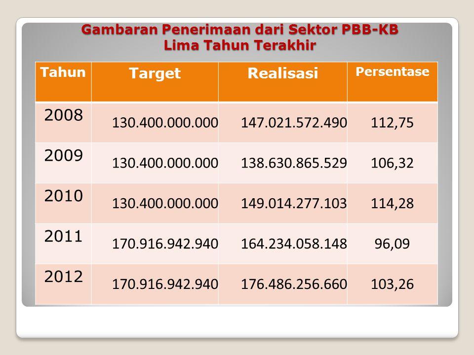 Gambaran Penerimaan dari Sektor BBN-KB Lima Tahun Terakhir Tahun TargetRealisasi Persentase 2008 193,700,000,000 189,772,734,86597,98 2009 193,700,000