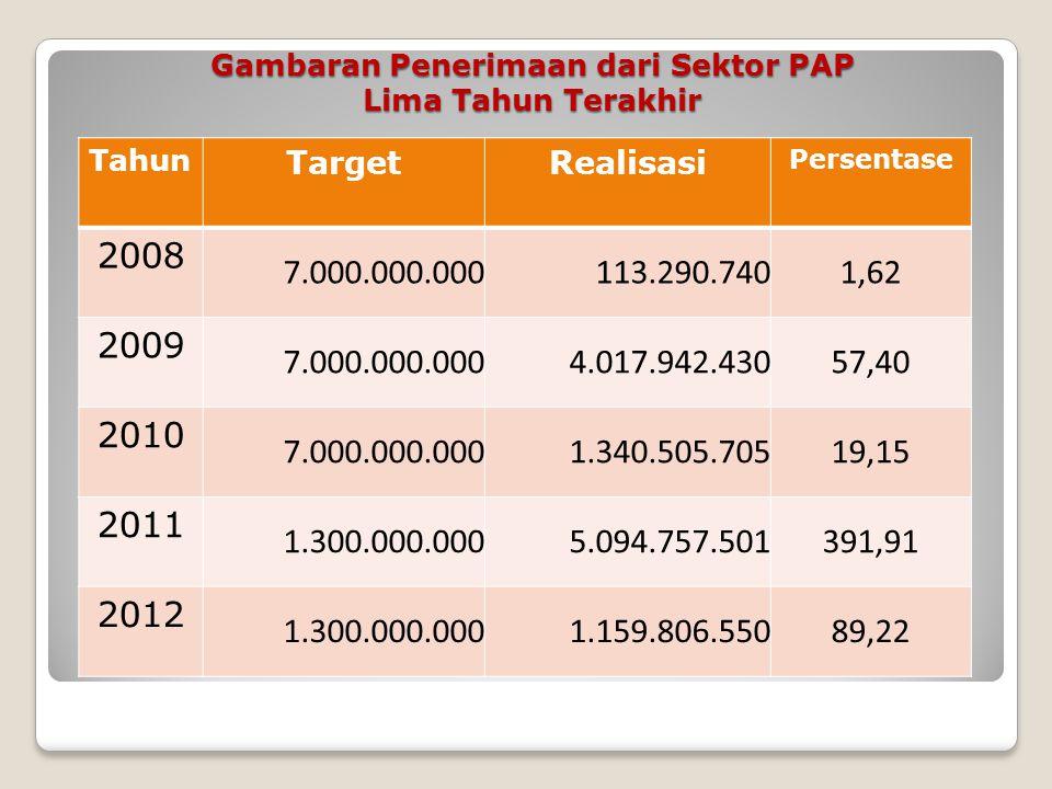 Gambaran Penerimaan dari Sektor PBB-KB Lima Tahun Terakhir Tahun TargetRealisasi Persentase 2008 130.400.000.000 147.021.572.490112,75 2009 130.400.00