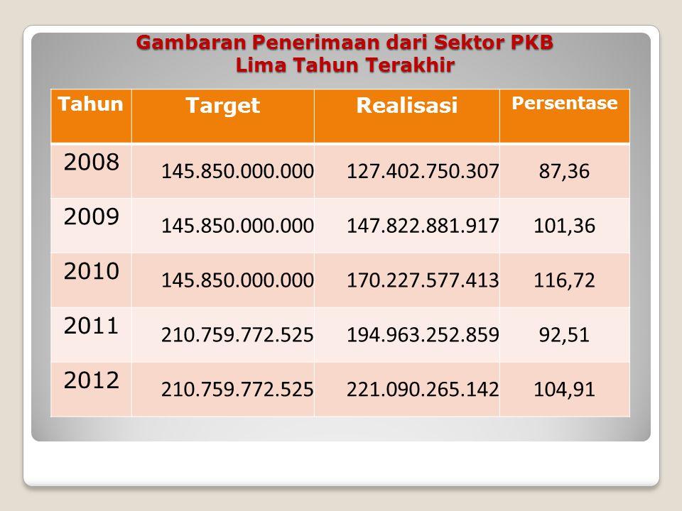 Retribusi Aceh  Retribusi Jasa Umum  Retribusi Jasa Usaha  Retribusi Perizinan Tertentu