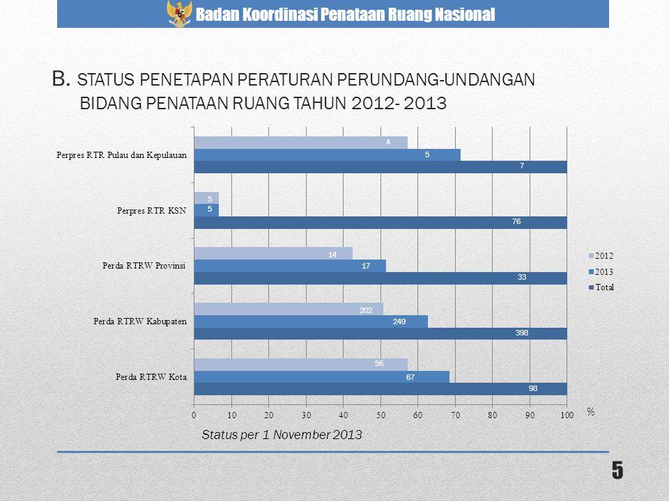 Badan Koordinasi Penataan Ruang Nasional 5 B. STATUS PENETAPAN PERATURAN PERUNDANG-UNDANGAN BIDANG PENATAAN RUANG TAHUN 2012- 2013 Status per 1 Novemb