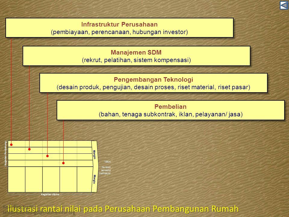 Infrastruktur Perusahaan (pembiayaan, perencanaan, hubungan investor) Infrastruktur Perusahaan (pembiayaan, perencanaan, hubungan investor) Manajemen