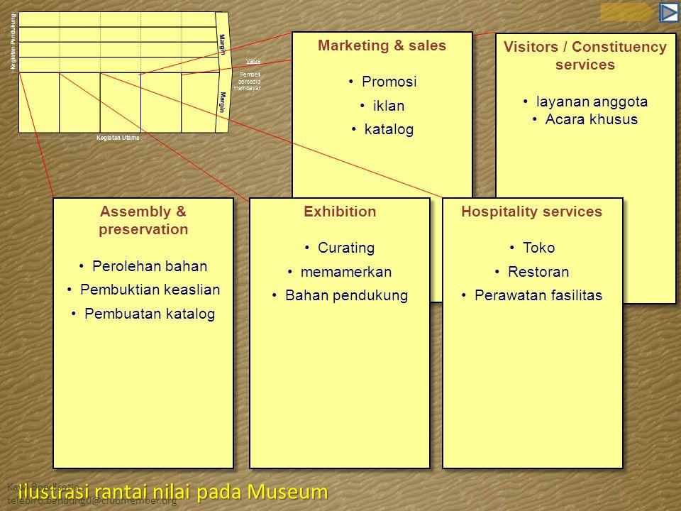 Assembly & preservation •Perolehan bahan •Pembuktian keaslian •Pembuatan katalog Assembly & preservation •Perolehan bahan •Pembuktian keaslian •Pembua