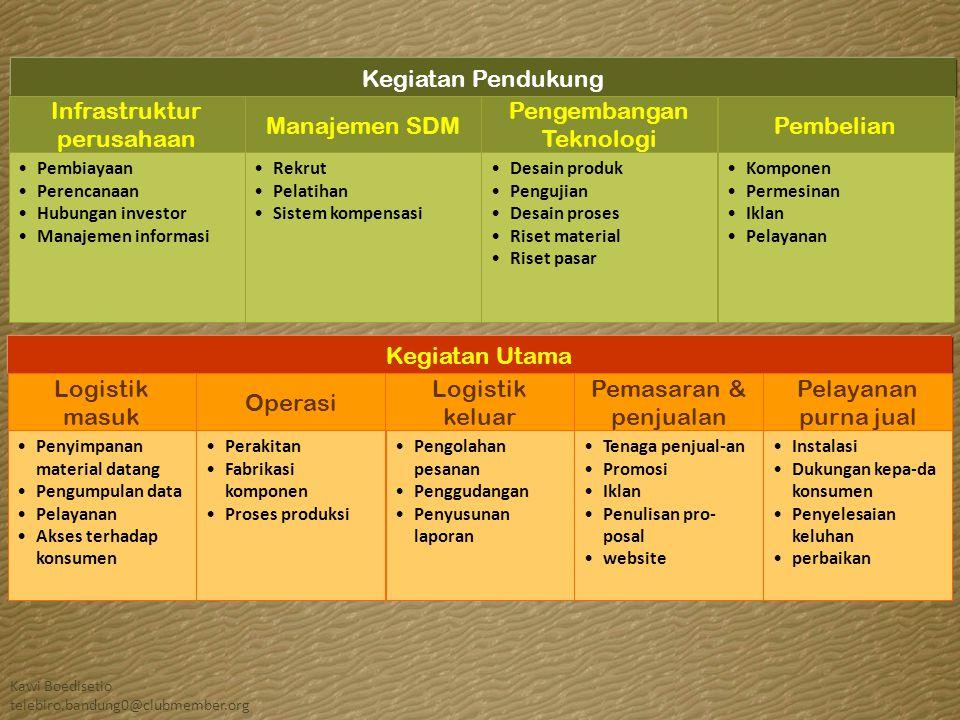 Kawi Boedisetio telebiro.bandung0@clubmember.org Memulai terapi ARV •Memulai terapi ARV komprehensif, mengkaji kesiapan terhadap obat.