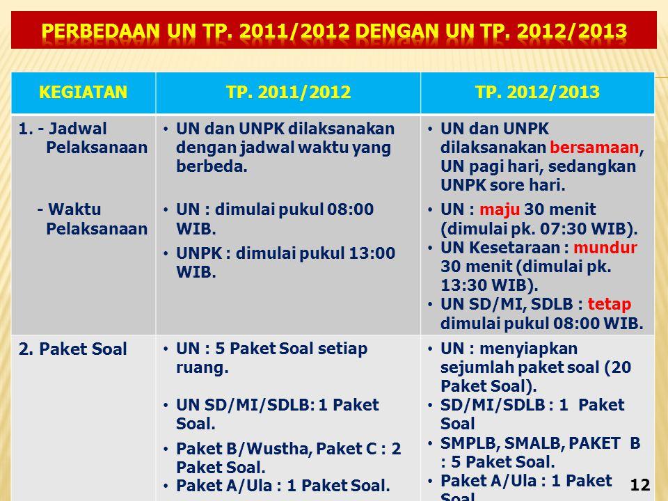 KEGIATANTP.2011/2012TP. 2012/2013 1.