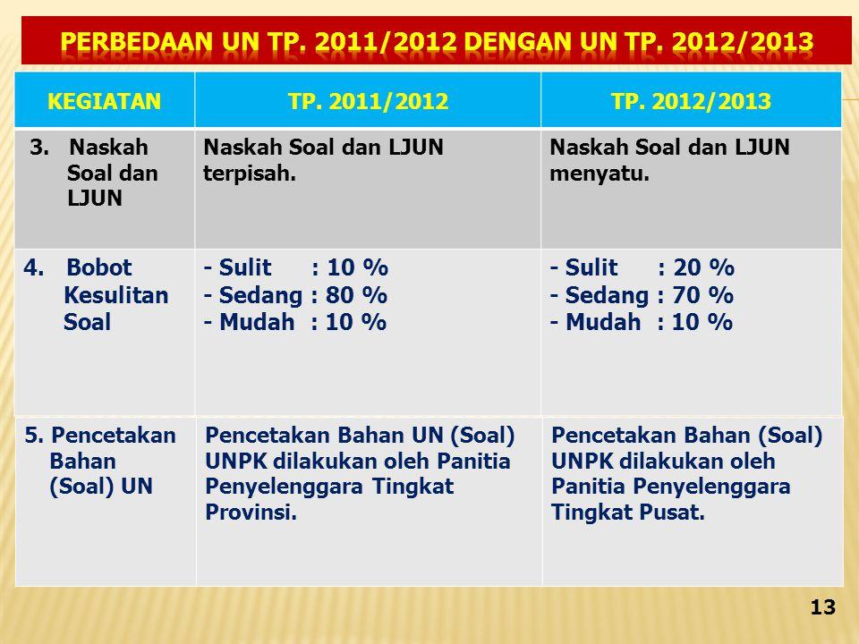 KEGIATANTP.2011/2012TP. 2012/2013 3. Naskah Soal dan LJUN Naskah Soal dan LJUN terpisah.