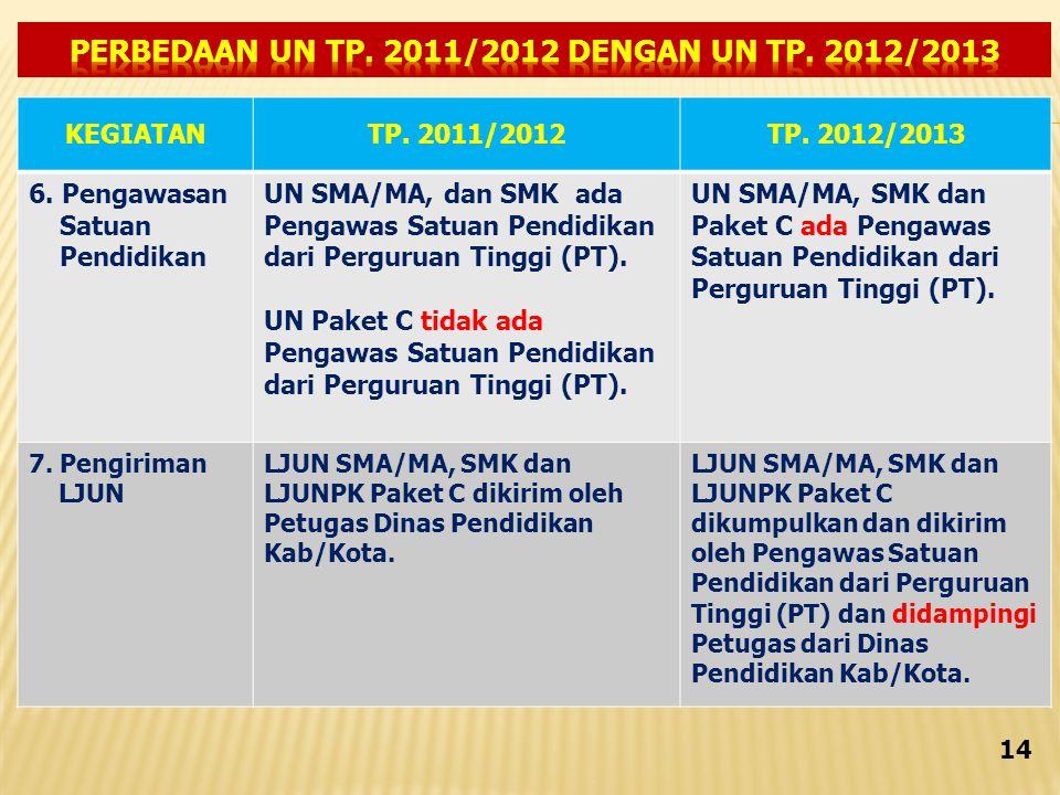 KEGIATANTP.2011/2012TP. 2012/2013 6.