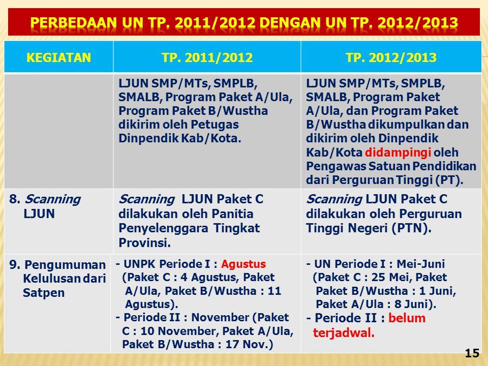 KEGIATANTP.2011/2012TP.