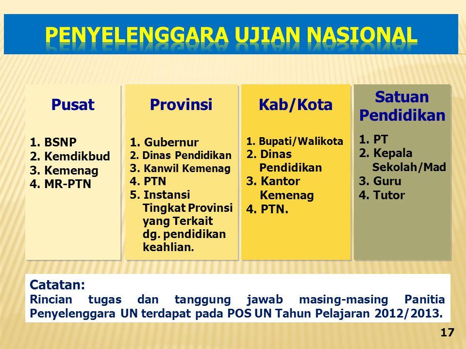 Pusat 1.BSNP 2. Kemdikbud 3. Kemenag 4. MR-PTN Pusat 1.