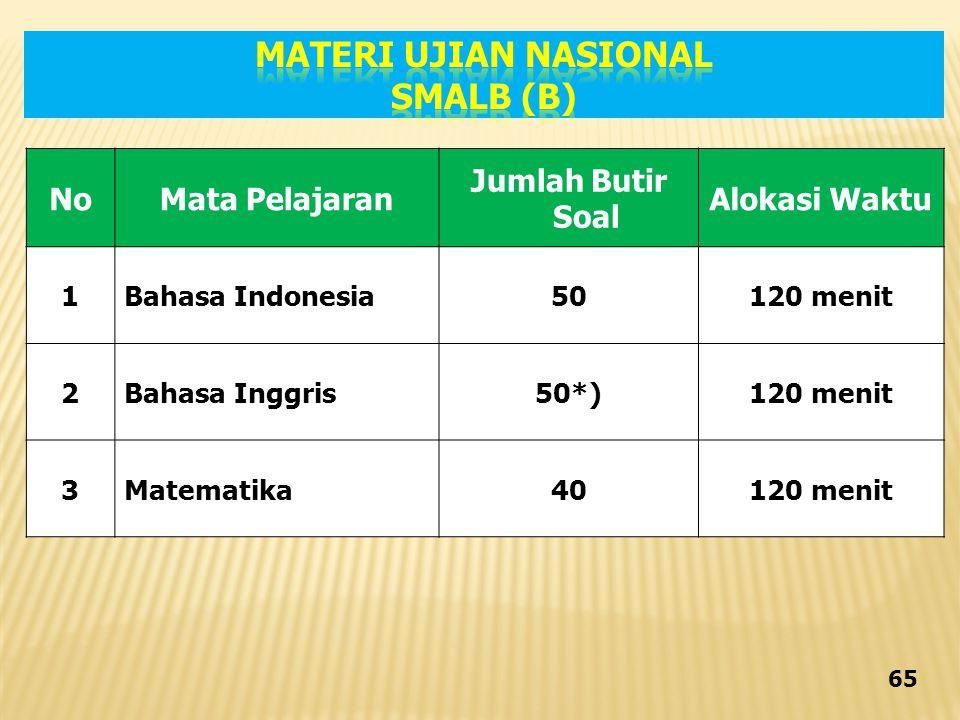 NoMata Pelajaran Jumlah Butir Soal Alokasi Waktu 1Bahasa Indonesia50120 menit 2Bahasa Inggris50*)120 menit 3Matematika40120 menit 65