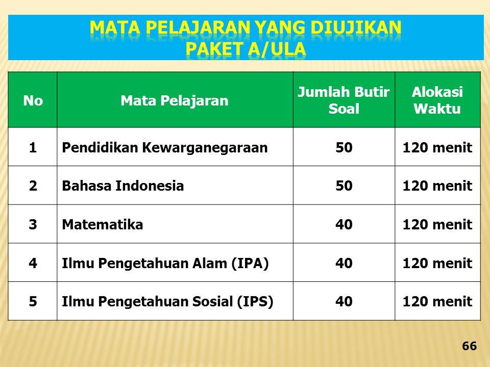 NoMata Pelajaran Jumlah Butir Soal Alokasi Waktu 1Pendidikan Kewarganegaraan50120 menit 2Bahasa Indonesia50120 menit 3Matematika40120 menit 4Ilmu Pengetahuan Alam (IPA)40120 menit 5Ilmu Pengetahuan Sosial (IPS)40120 menit 66