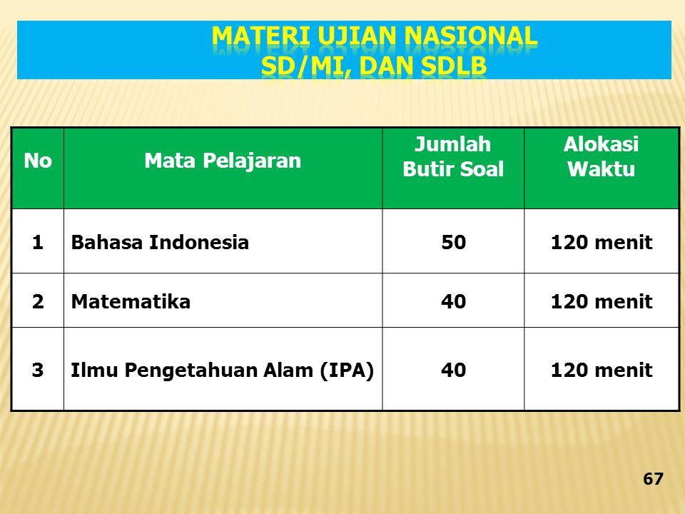 NoMata Pelajaran Jumlah Butir Soal Alokasi Waktu 1Bahasa Indonesia50120 menit 2Matematika40120 menit 3Ilmu Pengetahuan Alam (IPA)40120 menit 67