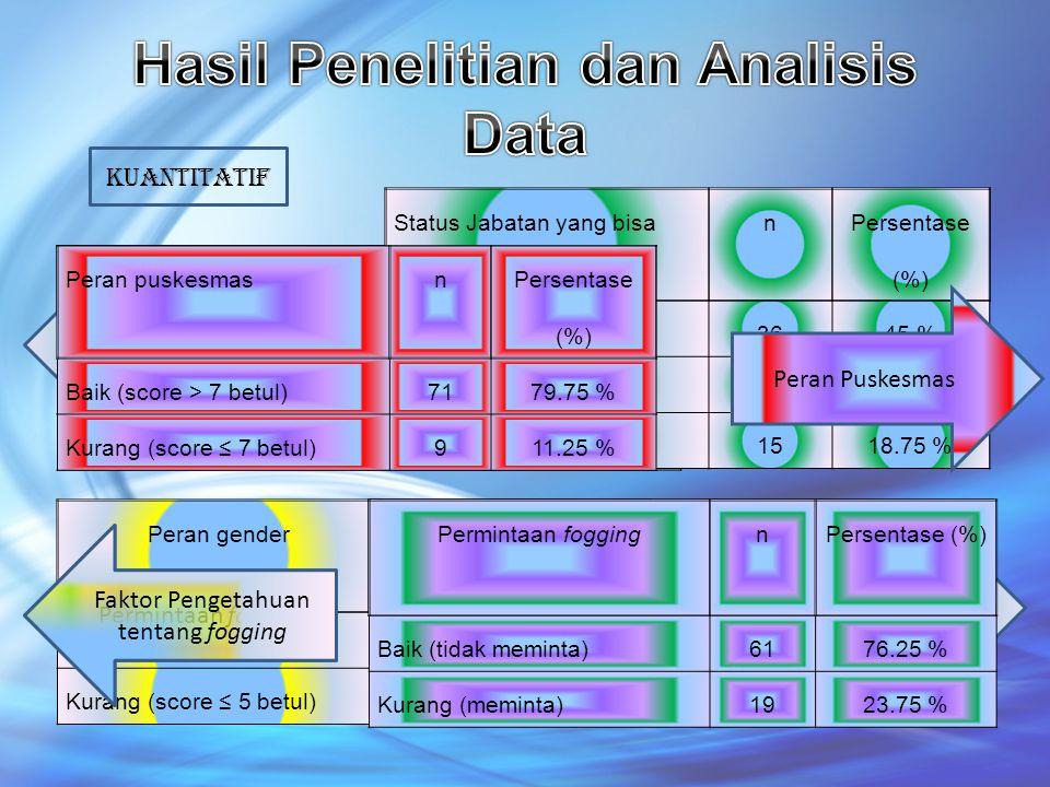 Peran gendern Persentase n(%) Baik (score > 5 betul)5366.25 % Kurang (score ≤ 5 betul)2733.75 % Permintaan fogging KUAntitatif Tingkat Pengetahuan Res