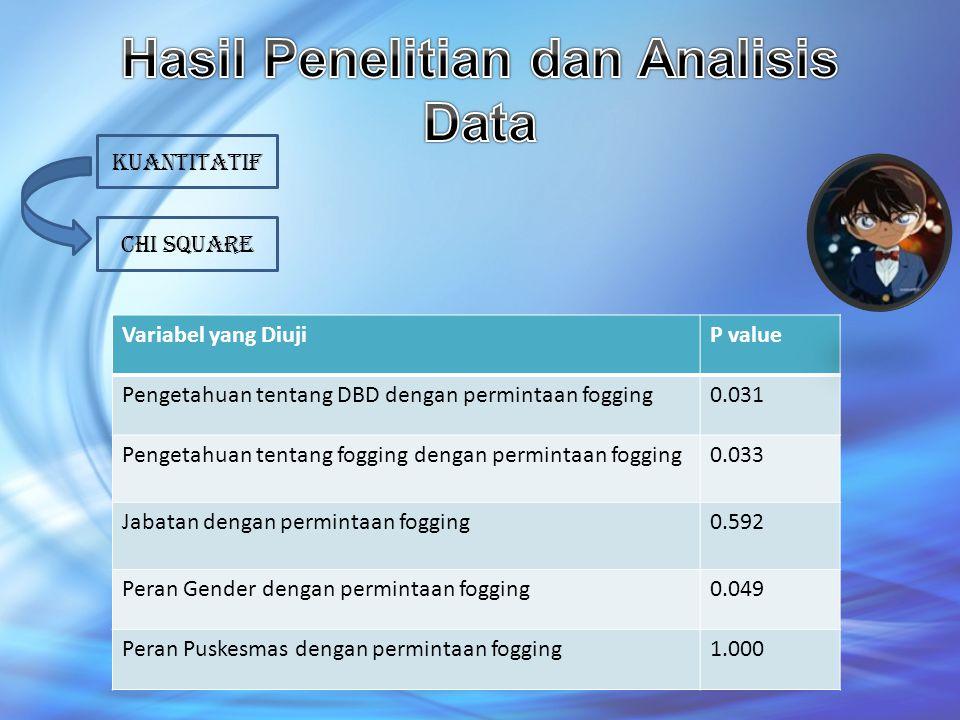 KUAntitatif CHI square Variabel yang DiujiP value Pengetahuan tentang DBD dengan permintaan fogging0.031 Pengetahuan tentang fogging dengan permintaan