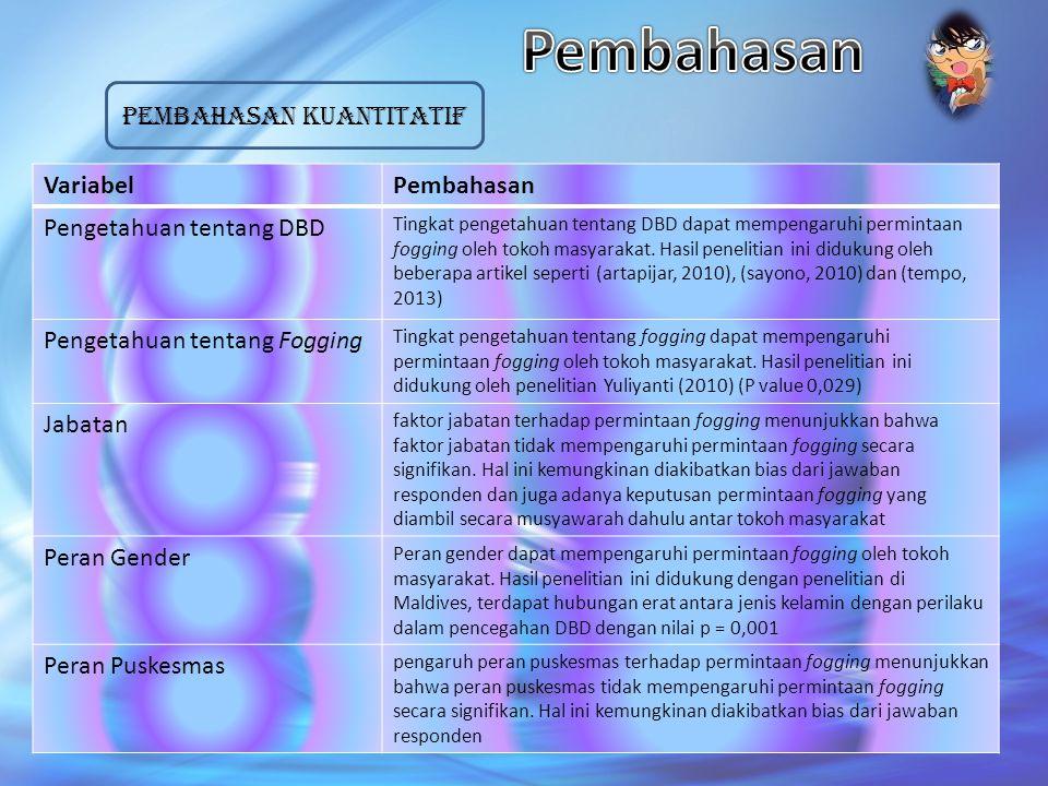 Pembahasan kuantitatif VariabelPembahasan Pengetahuan tentang DBD Tingkat pengetahuan tentang DBD dapat mempengaruhi permintaan fogging oleh tokoh mas