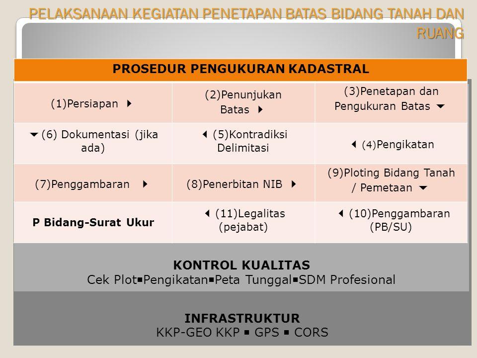 INFRASTRUKTUR KKP-GEO KKP  GPS  CORS KONTROL KUALITAS Cek Plot  Pengikatan  Peta Tunggal  SDM Profesional PRINSIP DASAR (1) PROSEDUR PENGUKURAN KADASTRAL (1)Persiapan  (2)Penunjukan Batas  (3)Penetapan dan Pengukuran Batas   (6) Dokumentasi (jika ada)  (5)Kontradiksi Delimitasi  (4) Pengikatan (7)Penggambaran  (8)Penerbitan NIB  (9)Ploting Bidang Tanah / Pemetaan  P Bidang-Surat Ukur  (11)Legalitas (pejabat)  (10)Penggambaran (PB/SU) PELAKSANAAN KEGIATAN PENETAPAN BATAS BIDANG TANAH DAN RUANG