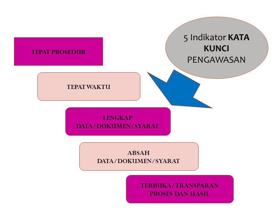 TEPAT PROSEDUR LENGKAP DATA/DOKUMEN/SYARAT TEPAT WAKTU TERBUKA/TRANSPARAN PROSES DAN HASIL ABSAH DATA/DOKUMEN/SYARAT 5 Indikator KATA KUNCI PENGAWASAN