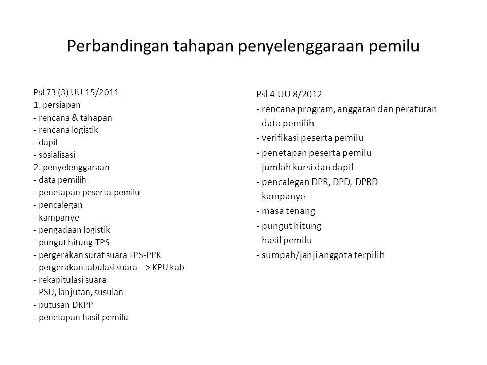Perbandingan tahapan penyelenggaraan pemilu Psl 73 (3) UU 15/2011 1.