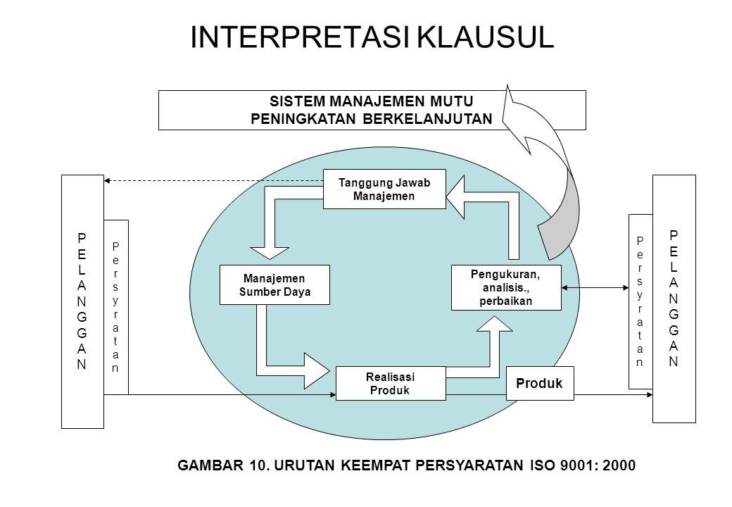 VI.INTERELASI 8 PRINSIP MANAJEMEN MUTU 1.Mengutamakan Pelanggan Perencanaan Strategi2.