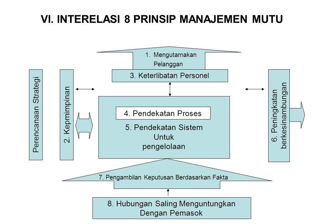 VI. INTERELASI 8 PRINSIP MANAJEMEN MUTU 1.Mengutamakan Pelanggan Perencanaan Strategi2. Kepmimpinan 3. Keterlibatan Personel 5. Pendekatan Sistem Untu