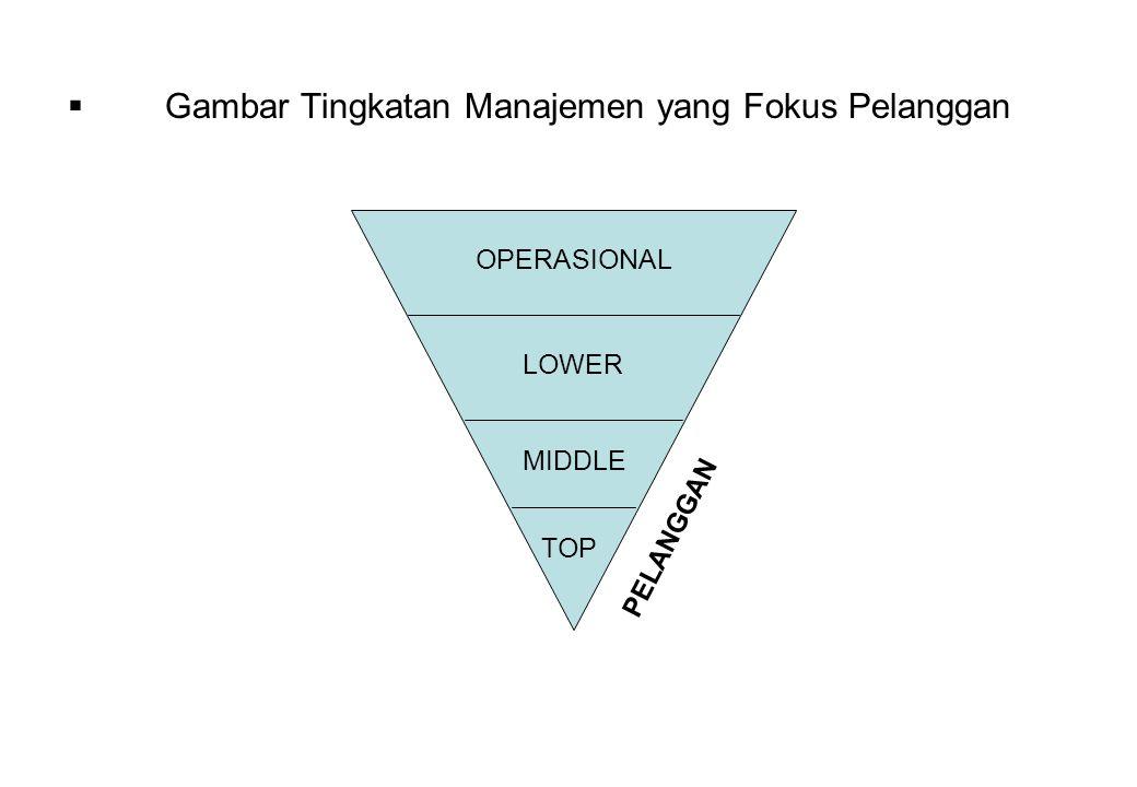  Gambar Tingkatan Manajemen yang Fokus Pelanggan TOP MIDDLE LOWER OPERASIONAL PELANGGAN