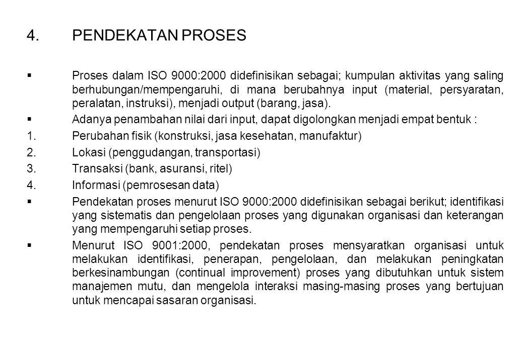 4.PENDEKATAN PROSES  Proses dalam ISO 9000:2000 didefinisikan sebagai; kumpulan aktivitas yang saling berhubungan/mempengaruhi, di mana berubahnya in