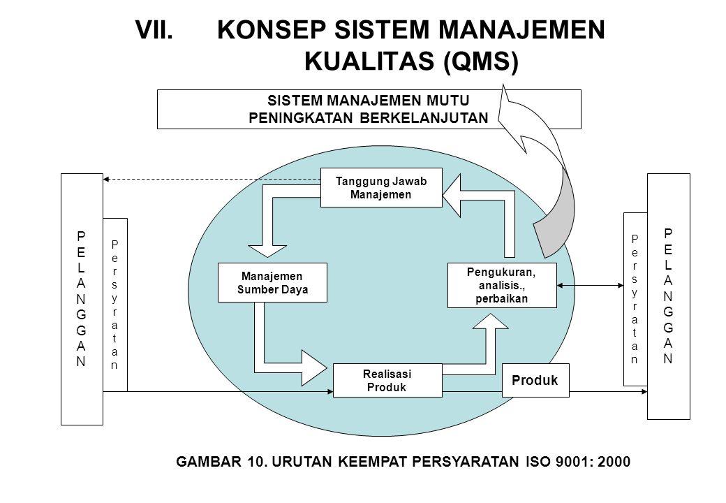VII.KONSEP SISTEM MANAJEMEN KUALITAS (QMS) SISTEM MANAJEMEN MUTU PENINGKATAN BERKELANJUTAN Tanggung Jawab Manajemen Sumber Daya Realisasi Produk Pengu