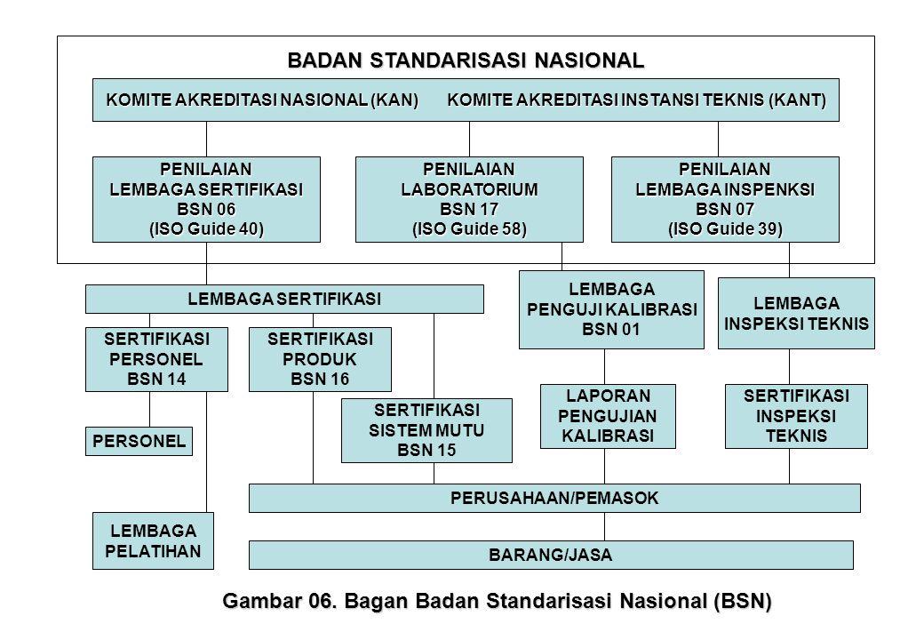 BADAN STANDARISASI NASIONAL KOMITE AKREDITASI NASIONAL (KAN)KOMITE AKREDITASI INSTANSI TEKNIS (KANT) PENILAIAN LEMBAGA SERTIFIKASI BSN 06 (ISO Guide 4