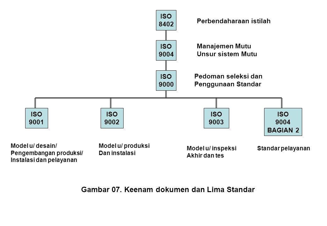 ISO 8402 ISO 9004 ISO 9000 ISO 9001 ISO 9002 ISO 9003 ISO 9004 BAGIAN 2 Perbendaharaan istilah Manajemen Mutu Unsur sistem Mutu Pedoman seleksi dan Pe