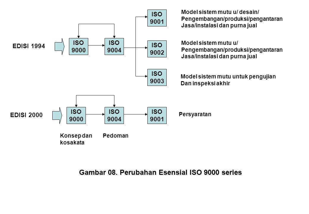 ISO 9000 ISO 9004 ISO 9001 ISO 9002 ISO 9003 ISO 9000 ISO 9004 ISO 9001 EDISI 1994 EDISI 2000 Model sistem mutu u/ desain/ Pengembangan/produksi/penga