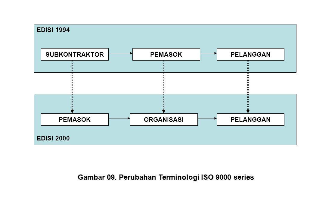 SUBKONTRAKTORPEMASOKPELANGGAN PEMASOKORGANISASIPELANGGAN EDISI 1994 EDISI 2000 Gambar 09. Perubahan Terminologi ISO 9000 series