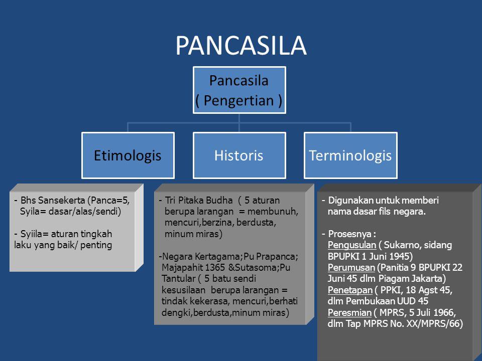 PANCASILA Pancasila ( Pengertian ) EtimologisHistorisTerminologis - Bhs Sansekerta (Panca=5, Syila= dasar/alas/sendi) - Syiila= aturan tingkah laku ya