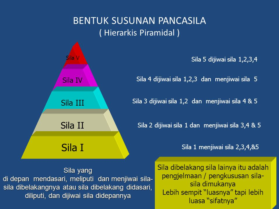 BENTUK SUSUNAN PANCASILA ( Hierarkis Piramidal ) Sila V Sila IV Sila III Sila II Sila I Sila yang di depan mendasari, meliputi dan menjiwai sila- sila