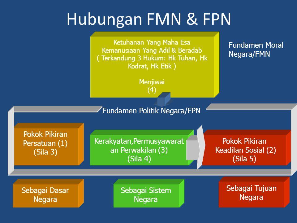 Hubungan FMN & FPN Ketuhanan Yang Maha Esa Kemanusiaan Yang Adil & Beradab ( Terkandung 3 Hukum: Hk Tuhan, Hk Kodrat, Hk Etik ) Menjiwai (4) Pokok Pik