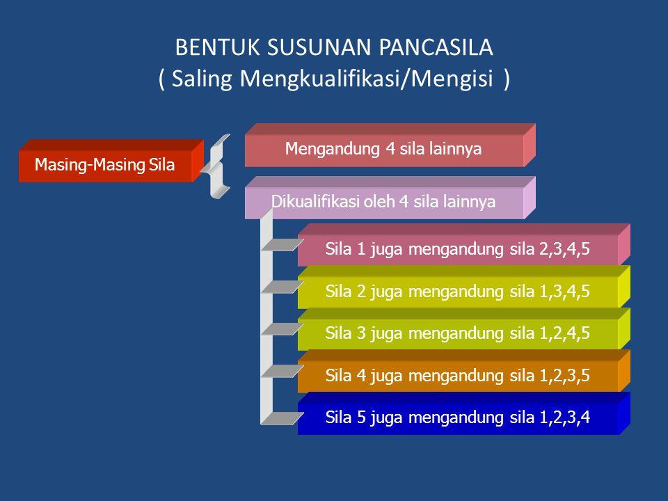 BENTUK SUSUNAN PANCASILA ( Saling Mengkualifikasi/Mengisi ) Masing-Masing Sila Mengandung 4 sila lainnya Dikualifikasi oleh 4 sila lainnya Sila 1 juga