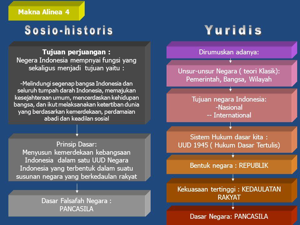 Makna Alinea 4 Tujuan perjuangan : Negera Indonesia mempnyai fungsi yang sekaligus menjadi tujuan yaitu : -Melindungi segenap bangsa Indonesia dan sel