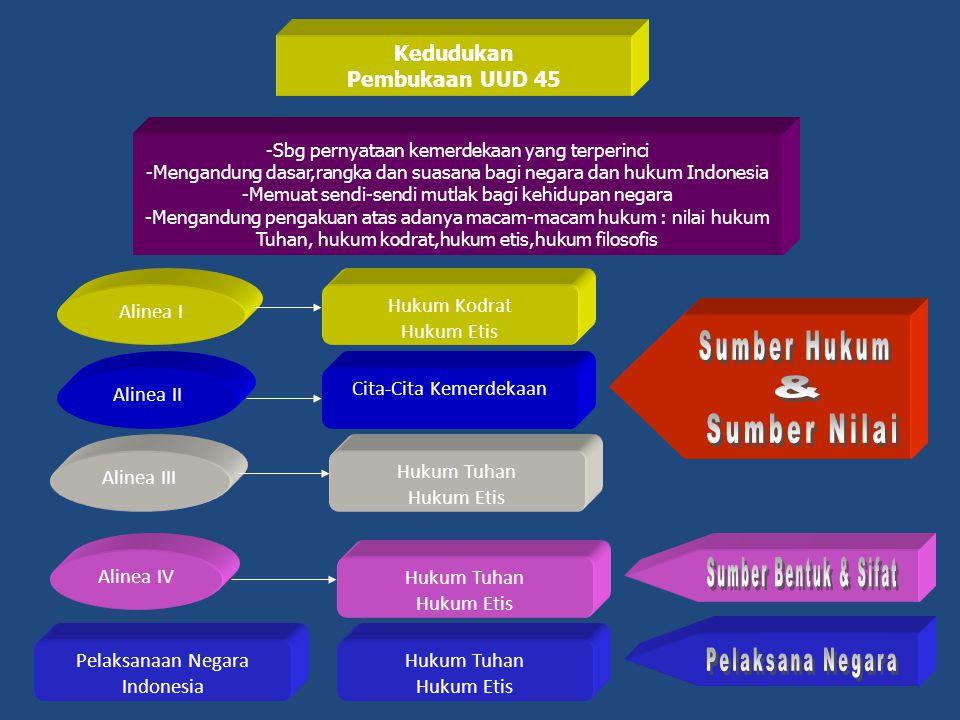 Kedudukan Pembukaan UUD 45 -Sbg pernyataan kemerdekaan yang terperinci -Mengandung dasar,rangka dan suasana bagi negara dan hukum Indonesia -Memuat se