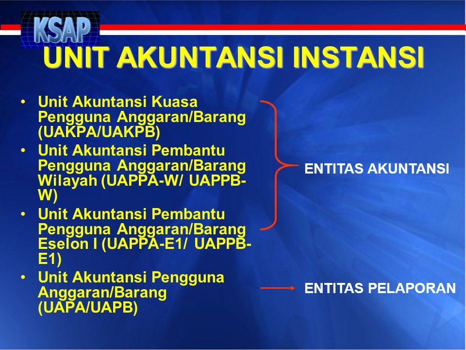 UNIT AKUNTANSI INSTANSI •Unit Akuntansi Kuasa Pengguna Anggaran/Barang (UAKPA/UAKPB) •Unit Akuntansi Pembantu Pengguna Anggaran/Barang Wilayah (UAPPA-
