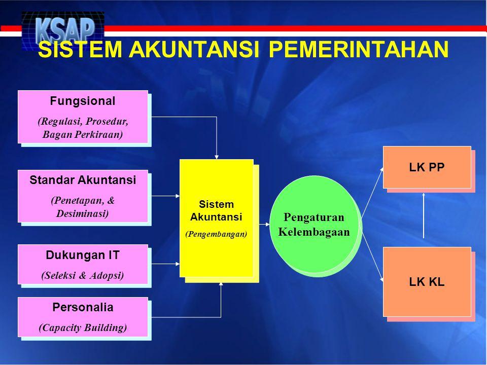 Fungsional (Regulasi, Prosedur, Bagan Perkiraan) Fungsional (Regulasi, Prosedur, Bagan Perkiraan) Standar Akuntansi (Penetapan, & Desiminasi) Standar